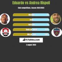 Eduardo vs Andrea Rispoli h2h player stats