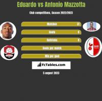 Eduardo vs Antonio Mazzotta h2h player stats