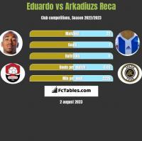 Eduardo vs Arkadiuzs Reca h2h player stats