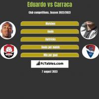 Eduardo vs Carraca h2h player stats