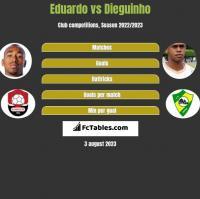 Eduardo vs Dieguinho h2h player stats