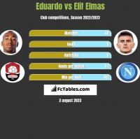 Eduardo vs Elif Elmas h2h player stats