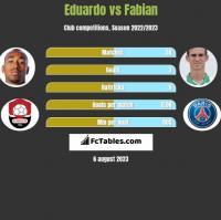 Eduardo vs Fabian h2h player stats