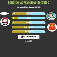 Eduardo vs Francisco Geraldes h2h player stats