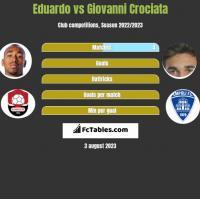 Eduardo vs Giovanni Crociata h2h player stats