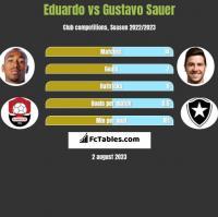 Eduardo vs Gustavo Sauer h2h player stats