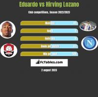 Eduardo vs Hirving Lozano h2h player stats