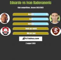 Eduardo vs Ivan Radovanovic h2h player stats