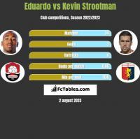 Eduardo vs Kevin Strootman h2h player stats