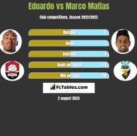 Eduardo vs Marco Matias h2h player stats