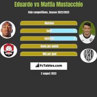 Eduardo vs Mattia Mustacchio h2h player stats
