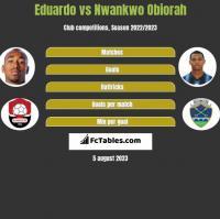 Eduardo vs Nwankwo Obiorah h2h player stats