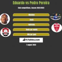 Eduardo vs Pedro Pereira h2h player stats