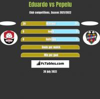 Eduardo vs Pepelu h2h player stats