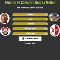 Eduardo vs Salvatore Andrea Molina h2h player stats