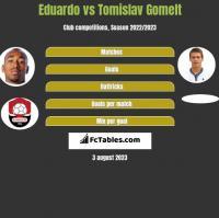 Eduardo vs Tomislav Gomelt h2h player stats