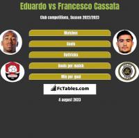 Eduardo vs Francesco Cassata h2h player stats