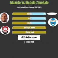 Eduardo vs Niccolo Zanellato h2h player stats