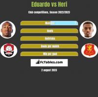 Eduardo vs Heri h2h player stats