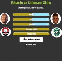 Eduardo vs Cafumana Show h2h player stats