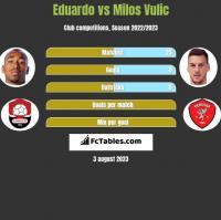 Eduardo vs Milos Vulic h2h player stats