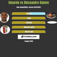 Eduardo vs Alessandro Damen h2h player stats
