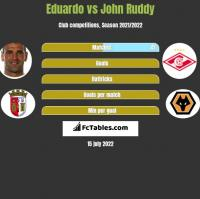 Eduardo vs John Ruddy h2h player stats