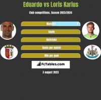 Eduardo vs Loris Karius h2h player stats