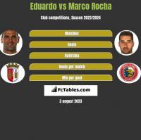 Eduardo vs Marco Rocha h2h player stats