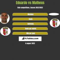 Eduardo vs Matheus h2h player stats