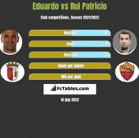 Eduardo vs Rui Patricio h2h player stats