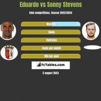 Eduardo vs Sonny Stevens h2h player stats