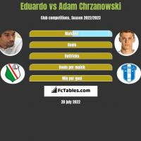 Eduardo vs Adam Chrzanowski h2h player stats
