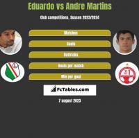 Eduardo vs Andre Martins h2h player stats