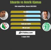 Eduardo vs Henrik Ojamaa h2h player stats