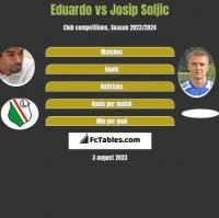 Eduardo vs Josip Soljic h2h player stats