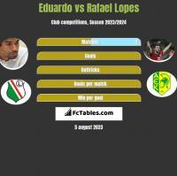 Eduardo vs Rafael Lopes h2h player stats