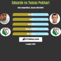 Eduardo vs Tomas Pekhart h2h player stats