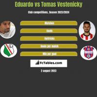 Eduardo vs Tomas Vestenicky h2h player stats