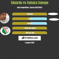 Eduardo vs Vamara Sanogo h2h player stats