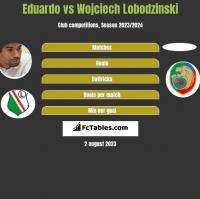 Eduardo vs Wojciech Lobodzinski h2h player stats