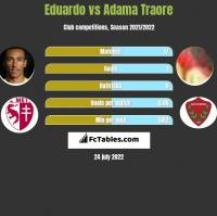 Eduardo vs Adama Traore h2h player stats