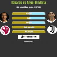 Eduardo vs Angel Di Maria h2h player stats