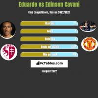 Eduardo vs Edinson Cavani h2h player stats