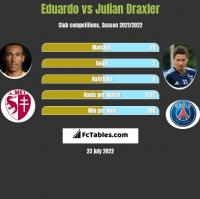 Eduardo vs Julian Draxler h2h player stats