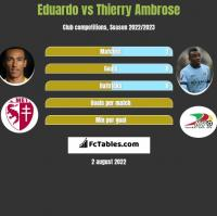 Eduardo vs Thierry Ambrose h2h player stats