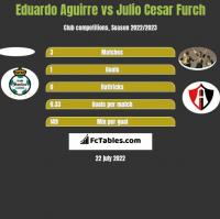 Eduardo Aguirre vs Julio Cesar Furch h2h player stats