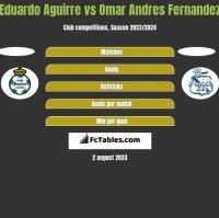Eduardo Aguirre vs Omar Andres Fernandez h2h player stats