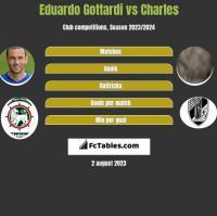 Eduardo Gottardi vs Charles h2h player stats