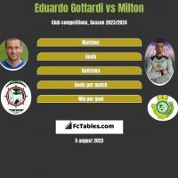 Eduardo Gottardi vs Milton h2h player stats